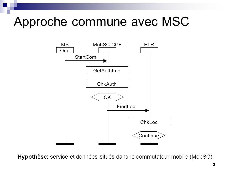 3 Approche commune avec MSC Orig MSMobSC-CCFHLR GetAuthInfo ChkAuth StartCom FindLoc ChkLoc Continue OK Hypothèse: service et données situés dans le c