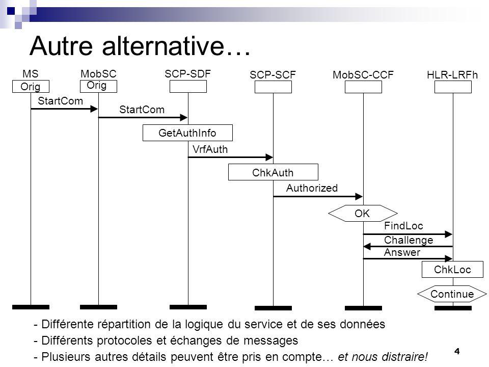 4 HLR Autre alternative… Orig MSSCP-SDF - Différente répartition de la logique du service et de ses données - Différents protocoles et échanges de mes