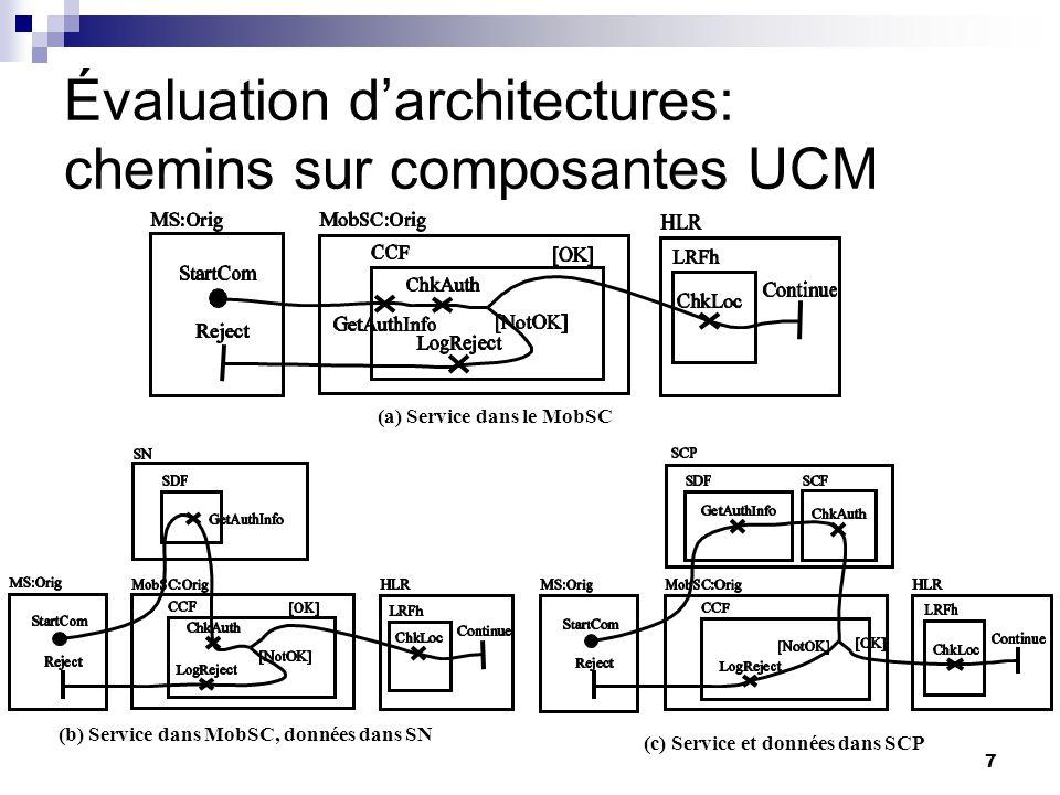 7 (c) Service et données dans SCP Évaluation darchitectures: chemins sur composantes UCM