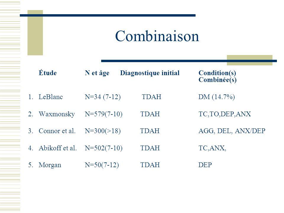 Combinaison Étude N et âge Diagnostique initial Condition(s) Combinée(s) 1.LeBlanc N=34 (7-12)TDAH DM (14.7%) 2.Waxmonsky N=579(7-10) TDAH TC,TO,DEP,ANX 3.