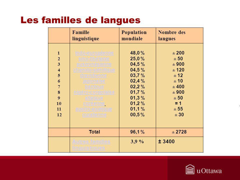 Famille linguistique Population mondiale Nombre des langues 1 2 3 4 5 6 7 8 9 10 11 12 indo-européenne sino-tibétaine austronésienne chamito-sémitique dravidienne japonaise bantoue nigéro-congolaise altaïque coréenne austro-asiatique ouralienne 48,0 % 25,0 % 04,5 % 03,7 % 02,4 % 02,2 % 01,7 % 01,3 % 01,2 % 01,1 % 00,5 % ± 200 ± 50 ± 900 ± 120 ± 12 ± 10 ± 400 ± 900 ± 50 = 1 ± 55 ± 30 Total96,1 %± 2728 Autres familles linguistiques 3,9 % ± 3400
