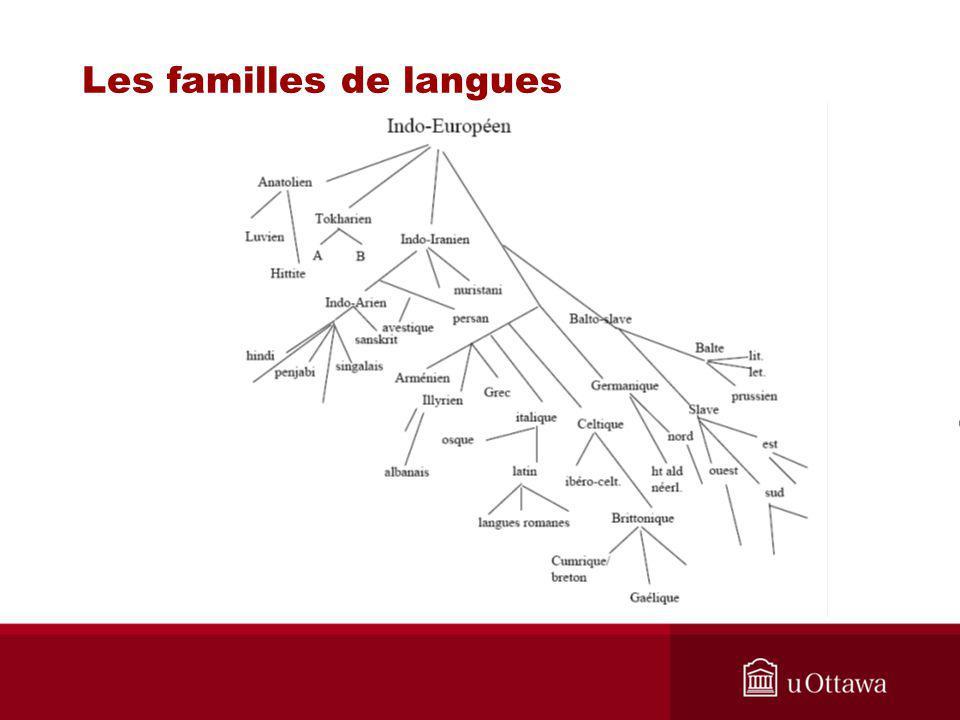 La reconstruction linguistique reconstruction linguistique: s appuie sur des ressemblances entre des langues dont on suppose la parenté.