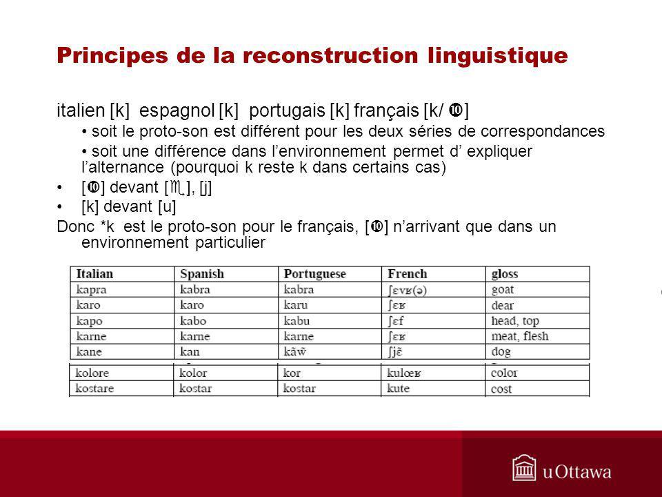 Principes de la reconstruction linguistique italien [k] espagnol [k] portugais [k] français [k/ ] soit le proto-son est différent pour les deux séries de correspondances soit une différence dans lenvironnement permet d expliquer lalternance (pourquoi k reste k dans certains cas) [ ] devant [ ], [j] [k] devant [u] Donc *k est le proto-son pour le français, [ ] narrivant que dans un environnement particulier