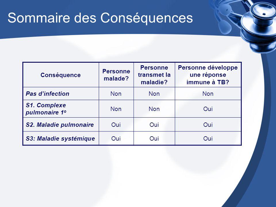 Sommaire des Conséquences Conséquence Personne malade.