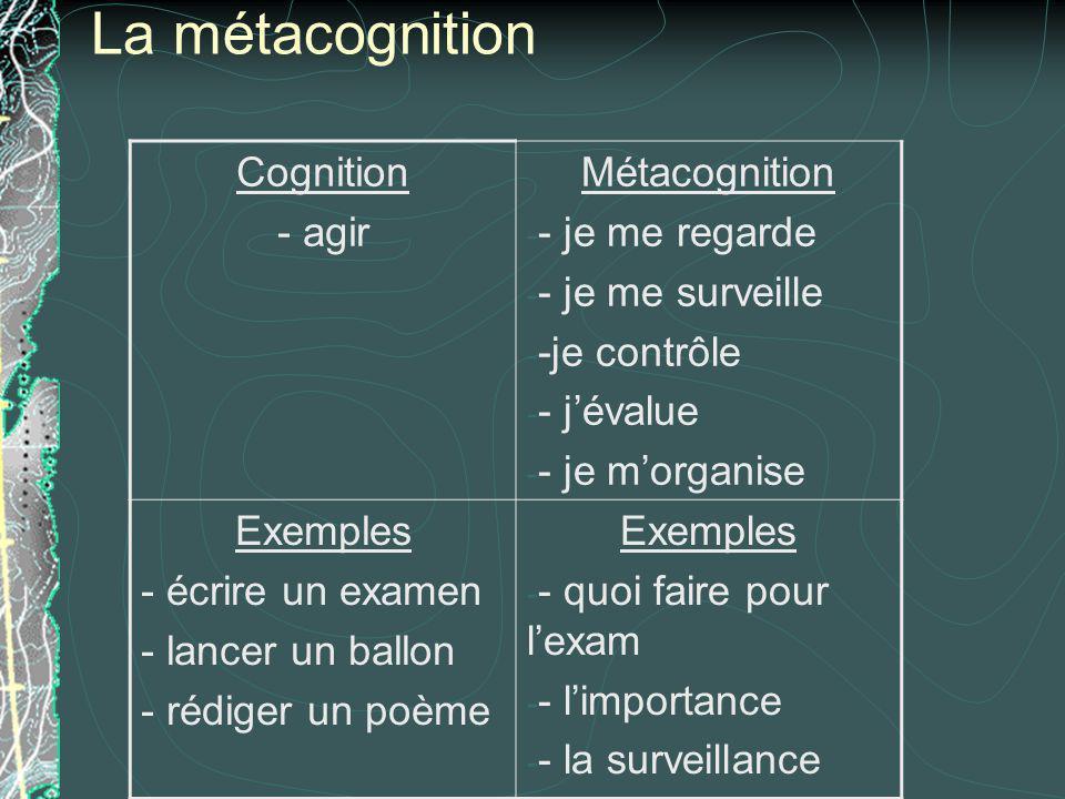 La métacognition Cognition - agir Métacognition - - je me regarde - - je me surveille - -je contrôle - - jévalue - - je morganise Exemples - écrire un