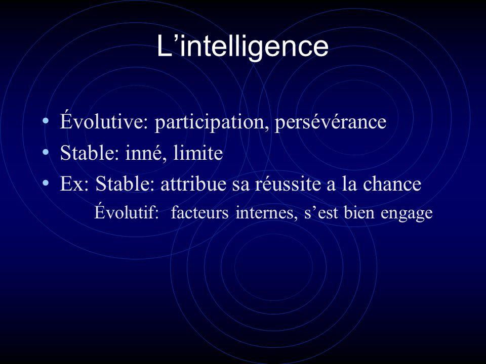 Lintelligence Évolutive: participation, persévérance Stable: inné, limite Ex: Stable: attribue sa réussite a la chance Évolutif: facteurs internes, se
