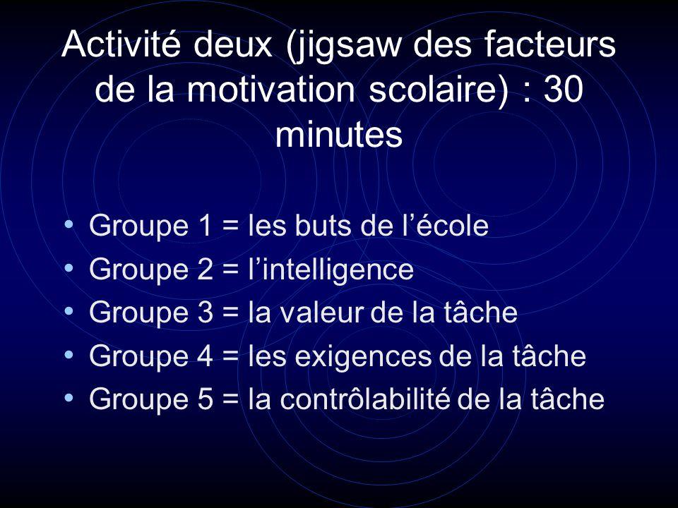 Activité deux (jigsaw des facteurs de la motivation scolaire) : 30 minutes Groupe 1 = les buts de lécole Groupe 2 = lintelligence Groupe 3 = la valeur de la tâche Groupe 4 = les exigences de la tâche Groupe 5 = la contrôlabilité de la tâche