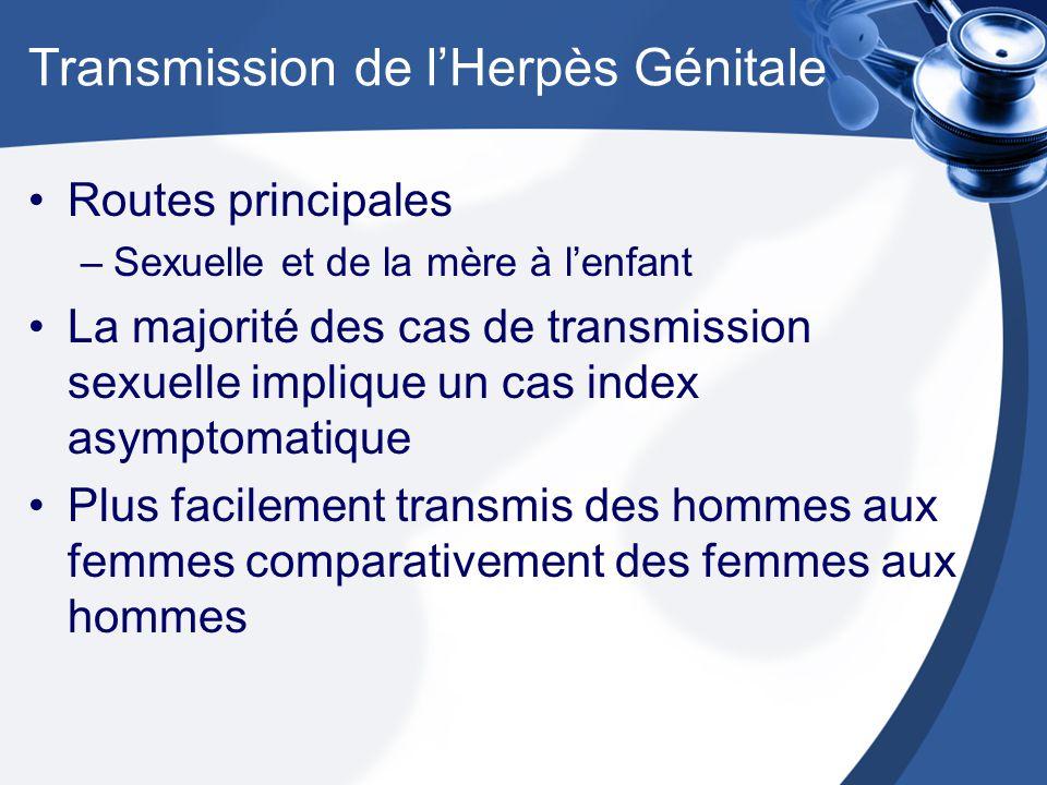 Transmission de lHerpès Génitale Routes principales –Sexuelle et de la mère à lenfant La majorité des cas de transmission sexuelle implique un cas index asymptomatique Plus facilement transmis des hommes aux femmes comparativement des femmes aux hommes