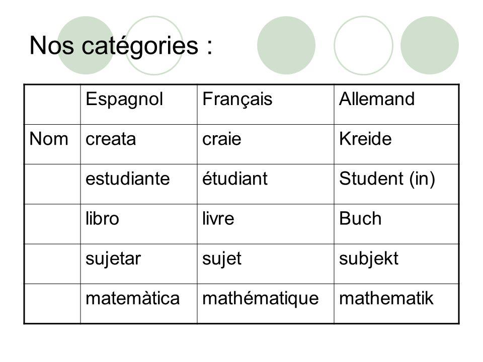 Nos catégories (suite) : EspagnolFrançaisAllemand VerbeenseñarenseignerUnterrichten repartirpartageranteil escribirécrireSchreiben leerlireLesen estudiarétudierStudieren