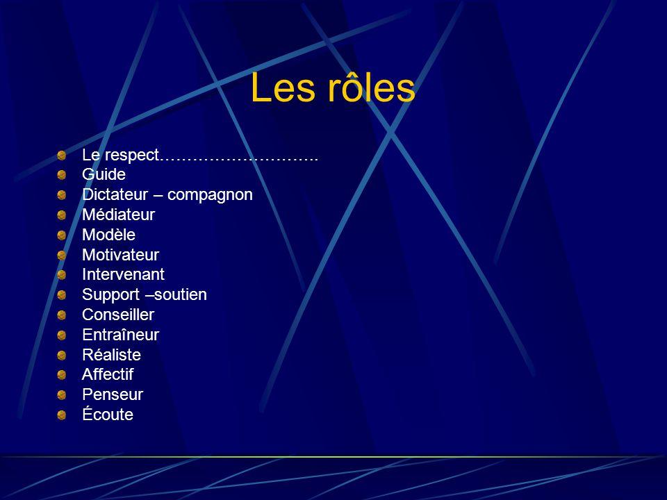 Les rôles Le respect………………………..
