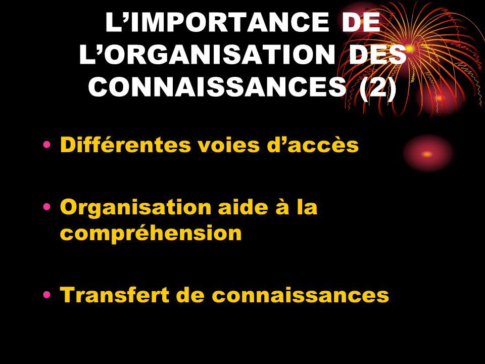 LIMPORTANCE DE LORGANISATION DES CONNAISSANCES (2) Différentes voies daccès Organisation aide à la compréhension Transfert de connaissances