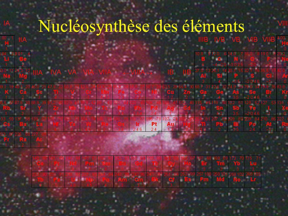 12 C + 4 1 H 12 C + 3 + 2 + + 2 v 12 C + 1 H 13 N + 13 N 13 C + + + v 13 C + 1 H 14 N + 14 N + 1 H 15 O + 15 O 15 N + + + v 15 N + 1 H 12 C + 4 He Etoiles de 2 ème Génération (Soleil aujourdhui) Fusion par réaction CNO