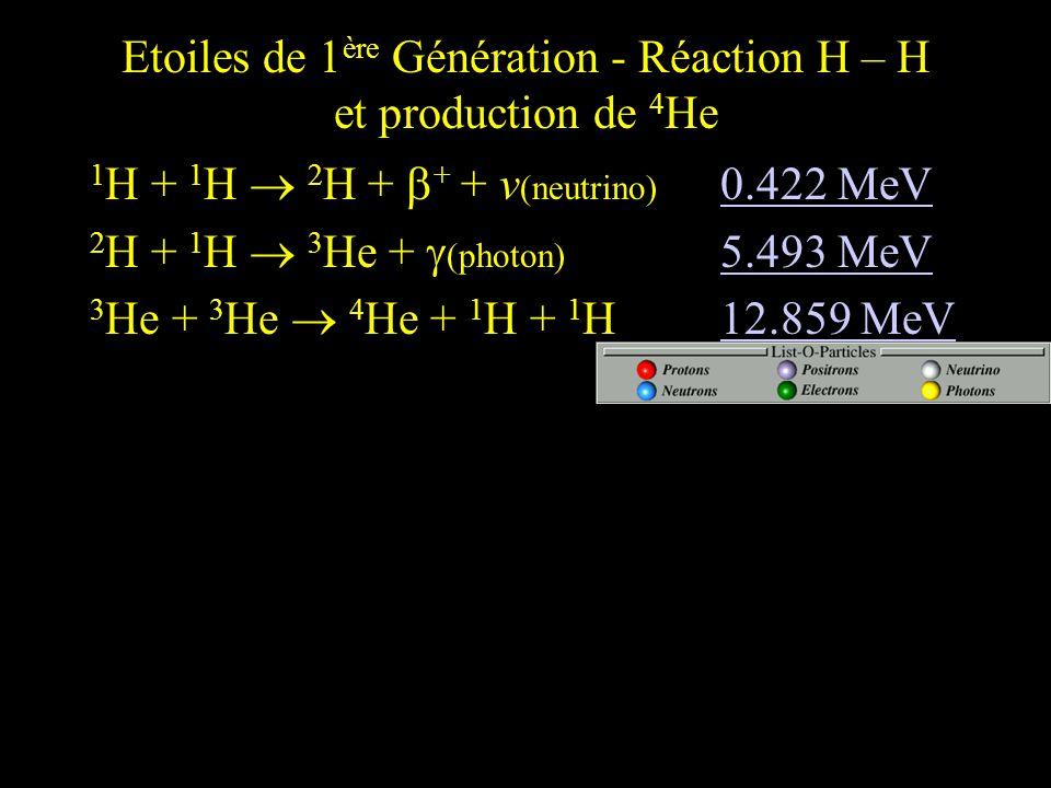 Etoiles de 1 ère Génération - Réaction H – H et production de 4 He 1 H + 1 H 2 H + + + v (neutrino) 0.422 MeV 0.422 MeV 2 H + 1 H 3 He + (photon) 5.49