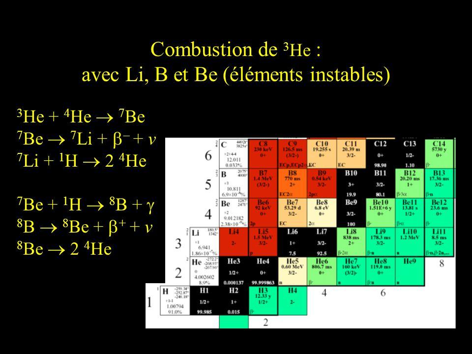 Combustion de 3 He : avec Li, B et Be (éléments instables) 3 He + 4 He 7 Be 7 Be 7 Li + – + v 7 Li + 1 H 2 4 He 7 Be + 1 H 8 B + 8 B 8 Be + + + v 8 Be