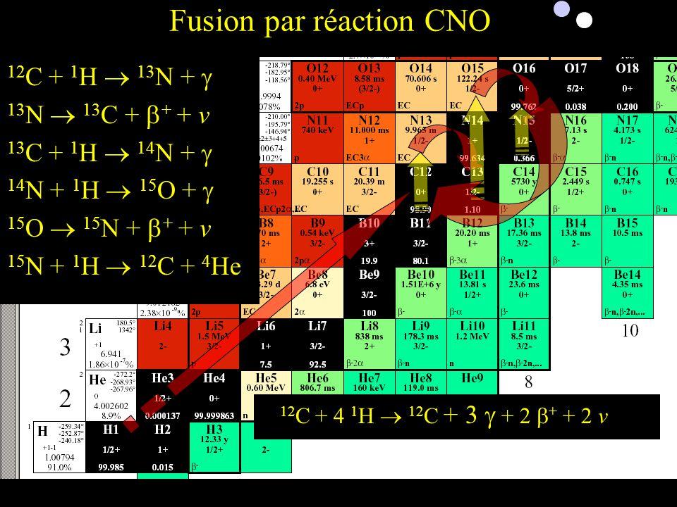 12 C + 4 1 H 12 C + 3 + 2 + + 2 v 12 C + 1 H 13 N + 13 N 13 C + + + v 13 C + 1 H 14 N + 14 N + 1 H 15 O + 15 O 15 N + + + v 15 N + 1 H 12 C + 4 He Eto