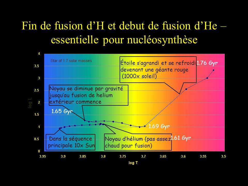 Fin de fusion dH et debut de fusion dHe – essentielle pour nucléosynthèse Noyau dhélium (pas assez chaud pour fusion) Dans la séquence principale 10x