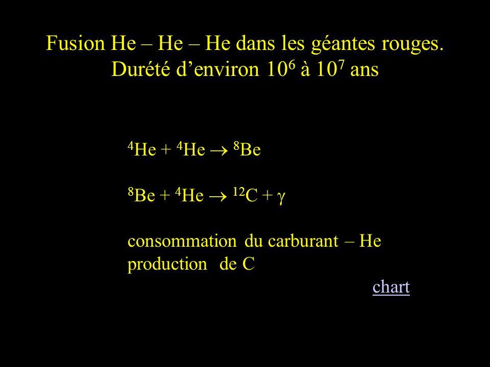 Fusion He – He – He dans les géantes rouges. Durété denviron 10 6 à 10 7 ans 4 He + 4 He 8 Be 8 Be + 4 He 12 C + consommation du carburant – He produc