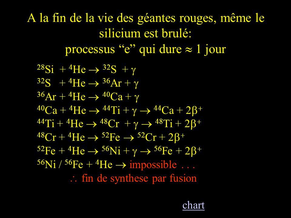A la fin de la vie des géantes rouges, même le silicium est brulé: processus e qui dure 1 jour 28 Si + 4 He 32 S + 32 S + 4 He 36 Ar + 36 Ar + 4 He 40