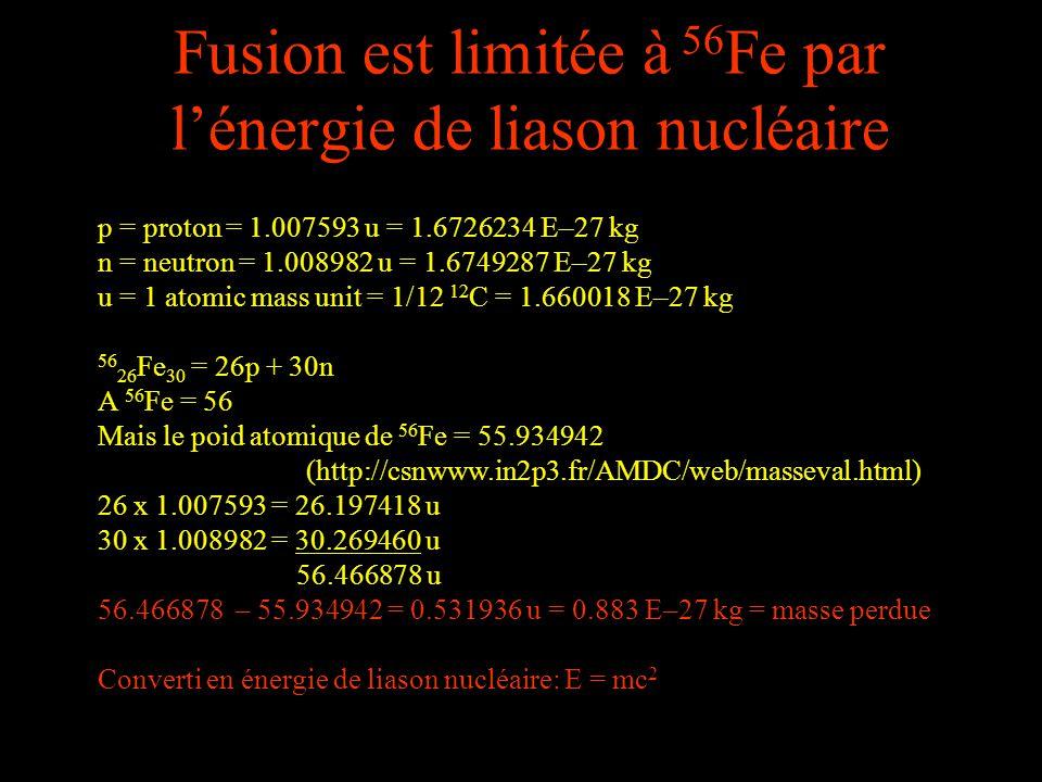 Fusion est limitée à 56 Fe par lénergie de liason nucléaire p = proton = 1.007593 u = 1.6726234 E–27 kg n = neutron = 1.008982 u = 1.6749287 E–27 kg u