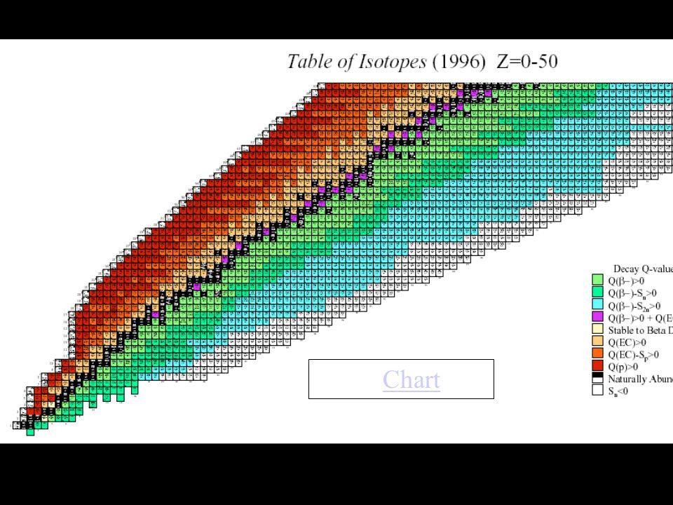 Tableau des nucléides