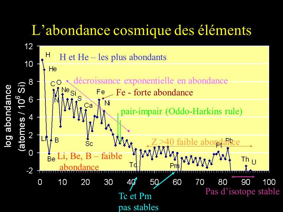 Labondance cosmique des éléments Mass number H et He – les plus abondants décroissance exponentielle en abondance Z >40 faible abondance pair-impair (