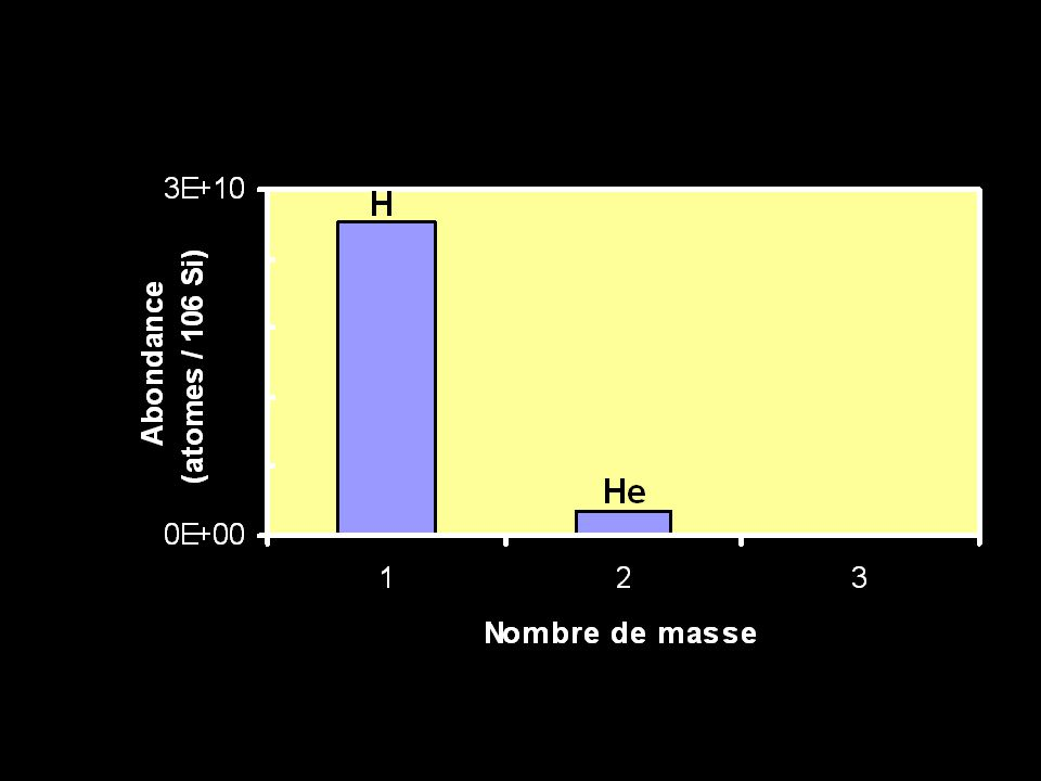 Fusion est limitée à 56 Fe par lénergie de liason nucléaire p = proton = 1.007593 u = 1.6726234 E–27 kg n = neutron = 1.008982 u = 1.6749287 E–27 kg u = 1 atomic mass unit = 1/12 12 C = 1.660018 E–27 kg 56 26 Fe 30 = 26p + 30n A 56 Fe = 56 Mais le poid atomique de 56 Fe = 55.934942 (http://csnwww.in2p3.fr/AMDC/web/masseval.html) 26 x 1.007593 = 26.197418 u 30 x 1.008982 = 30.269460 u 56.466878 u 56.466878 – 55.934942 = 0.531936 u = 0.883 E–27 kg = masse perdue Converti en énergie de liason nucléaire: E = mc 2