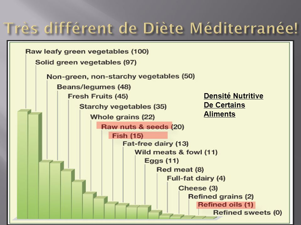 Densité Nutritive De Certains Aliments