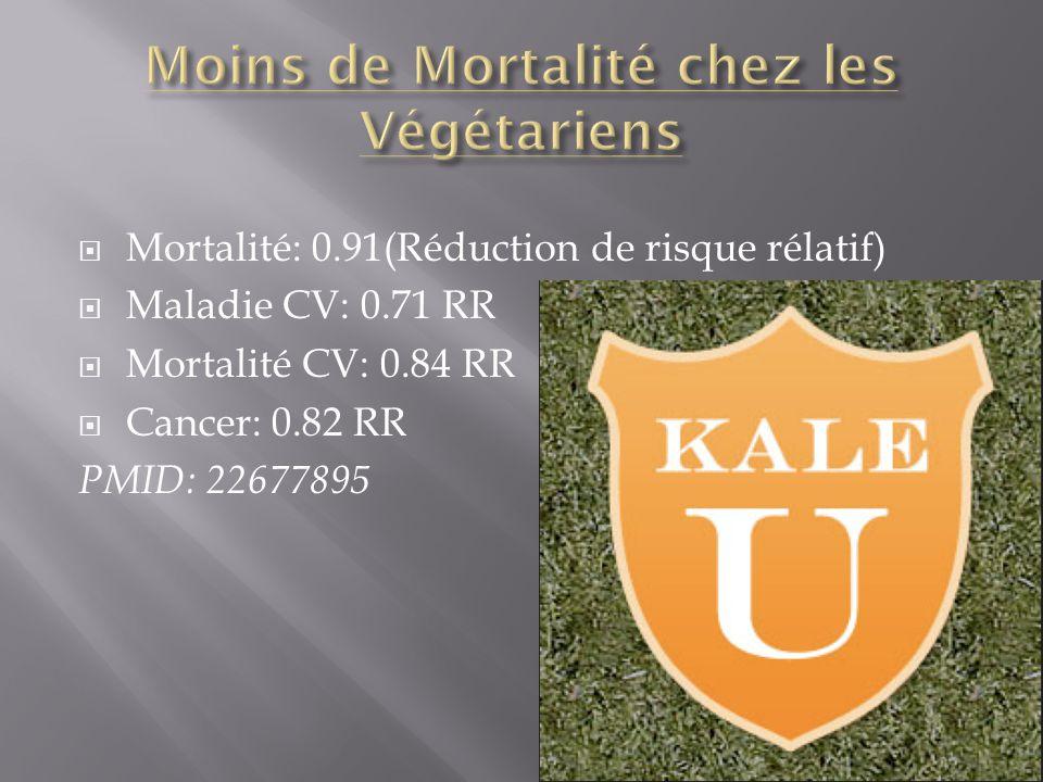 Mortalité: 0.91(Réduction de risque rélatif) Maladie CV: 0.71 RR Mortalité CV: 0.84 RR Cancer: 0.82 RR PMID: 22677895