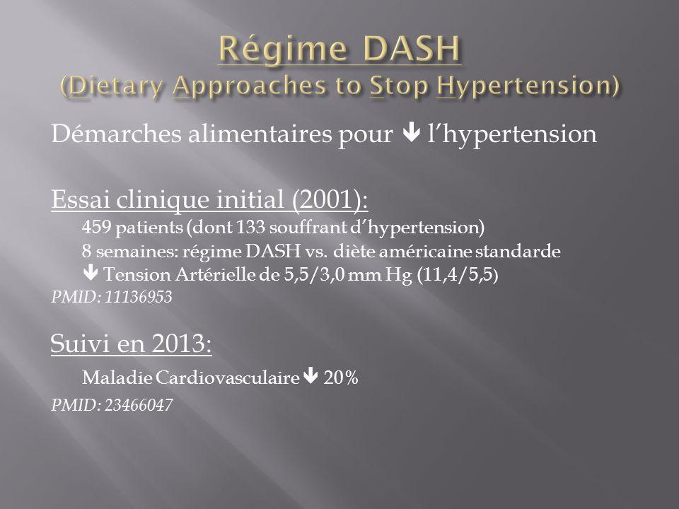 Démarches alimentaires pour lhypertension Essai clinique initial (2001): 459 patients (dont 133 souffrant dhypertension) 8 semaines: régime DASH vs. d