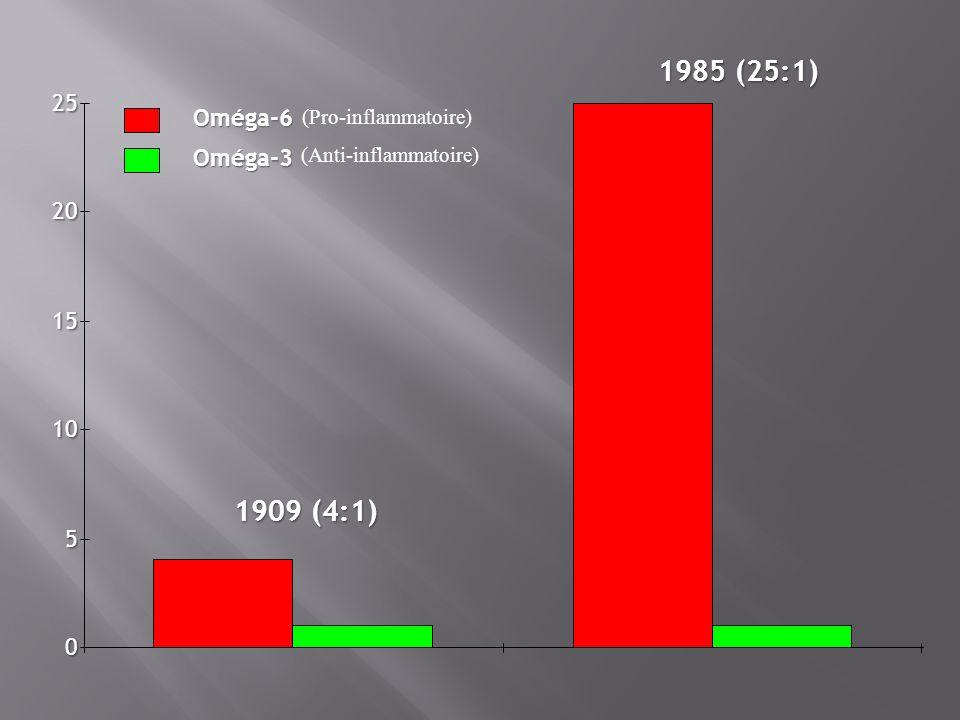 0 5 10 15 20 25 Oméga-6 Oméga-3 1909 (4:1) 1985 (25:1) (Pro-inflammatoire) (Anti-inflammatoire)
