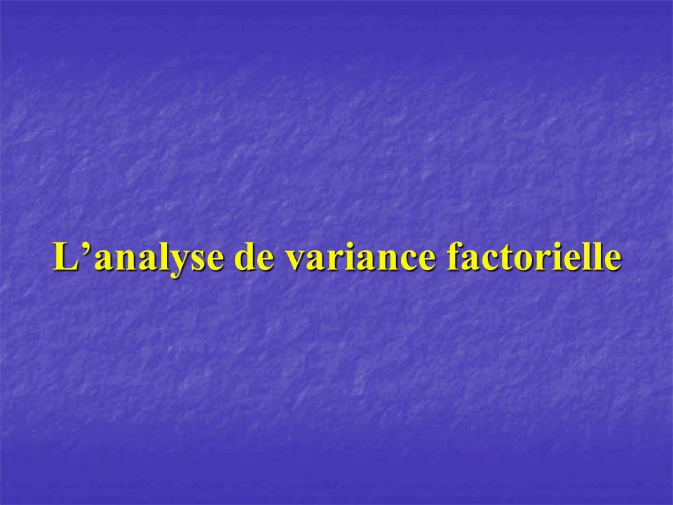 Lanalyse de variance à deux facteurs Traitement b Traitement a Score Grande Moyenne Effet du traitement a Effet du traitement b Effet de linteraction Erreur