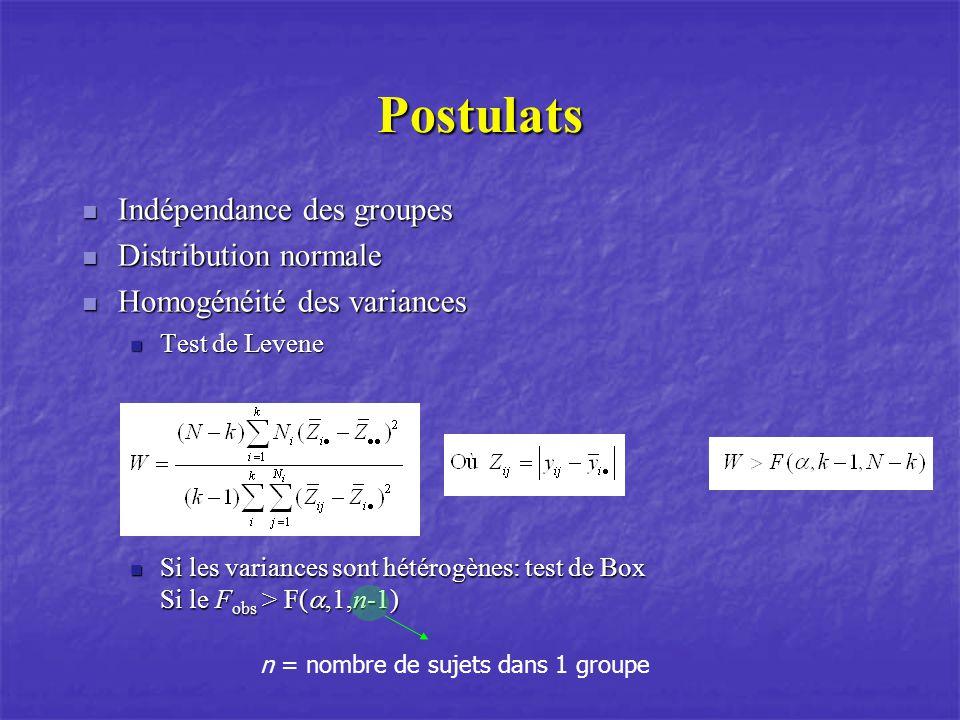 Postulats Indépendance des groupes Indépendance des groupes Distribution normale Distribution normale Homogénéité des variances Homogénéité des varian
