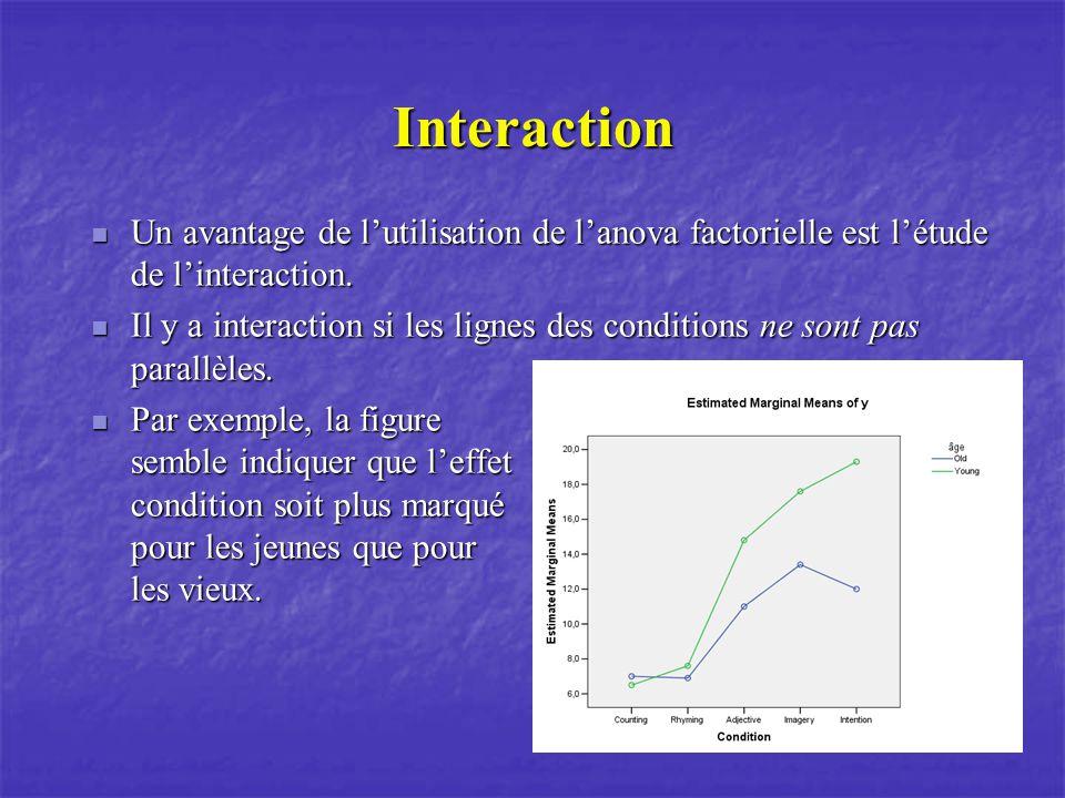 Interaction Un avantage de lutilisation de lanova factorielle est létude de linteraction. Un avantage de lutilisation de lanova factorielle est létude