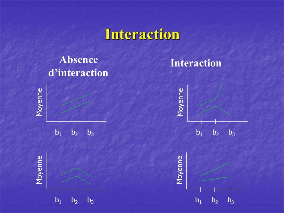 Interaction Absence dinteraction b1b1 b2b2 b3b3 Moyenne b1b1 b2b2 b3b3 Interaction b1b1 b2b2 b3b3 Moyenne b1b1 b2b2 b3b3