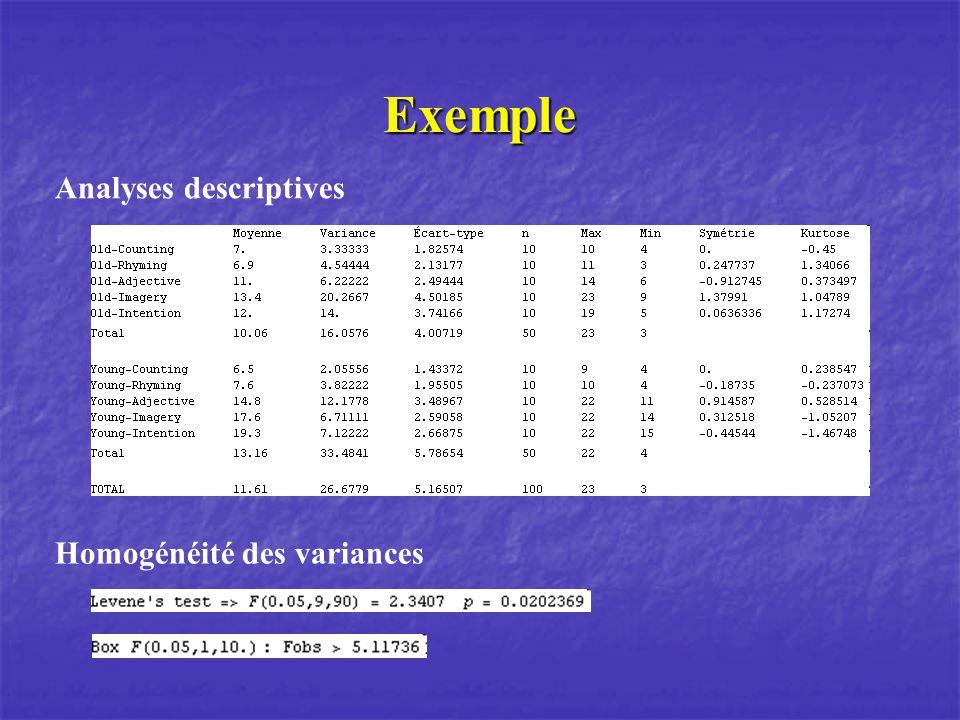 Exemple Analyses descriptives Homogénéité des variances