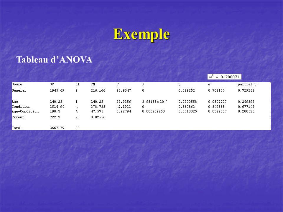 Exemple Tableau dANOVA