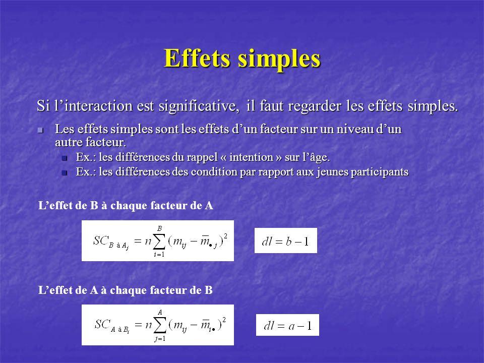 Effets simples Si linteraction est significative, il faut regarder les effets simples. Les effets simples sont les effets dun facteur sur un niveau du