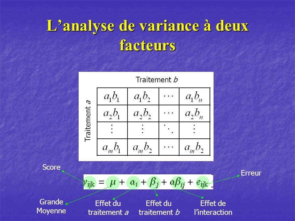 Lanalyse de variance à deux facteurs Traitement b Traitement a Score Grande Moyenne Effet du traitement a Effet du traitement b Effet de linteraction