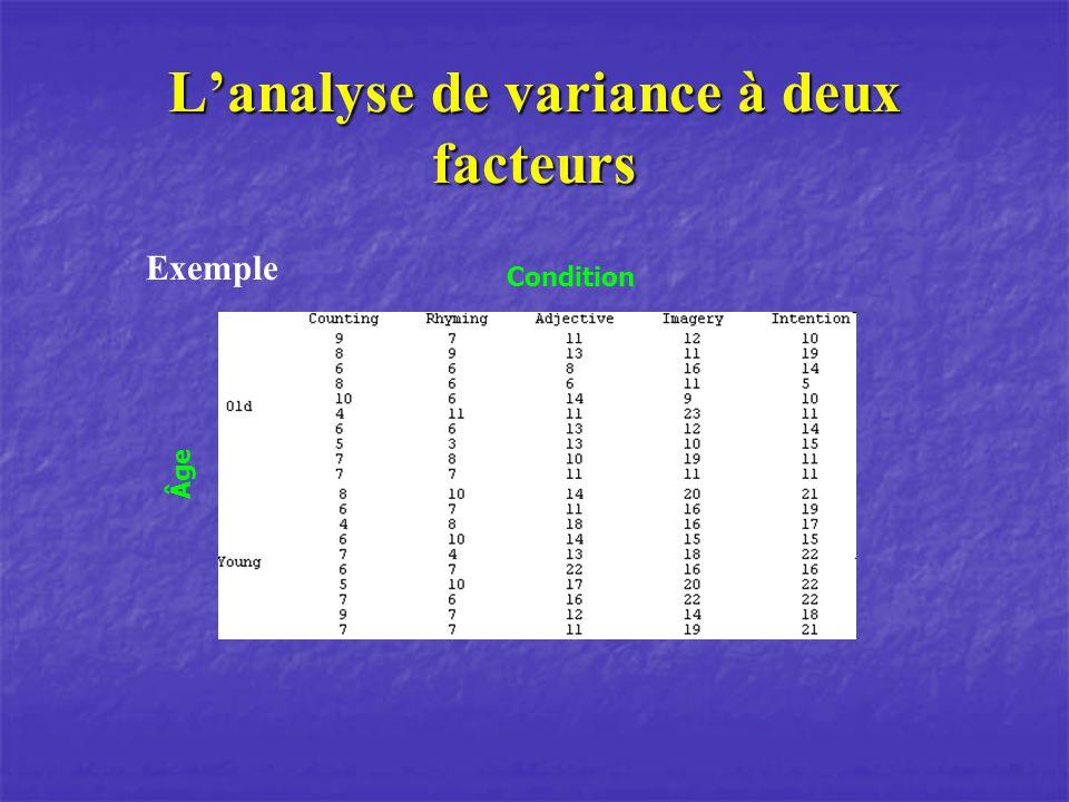 Lanalyse de variance à deux facteurs Utilité: Pourquoi ne pas faire plusieurs anova .