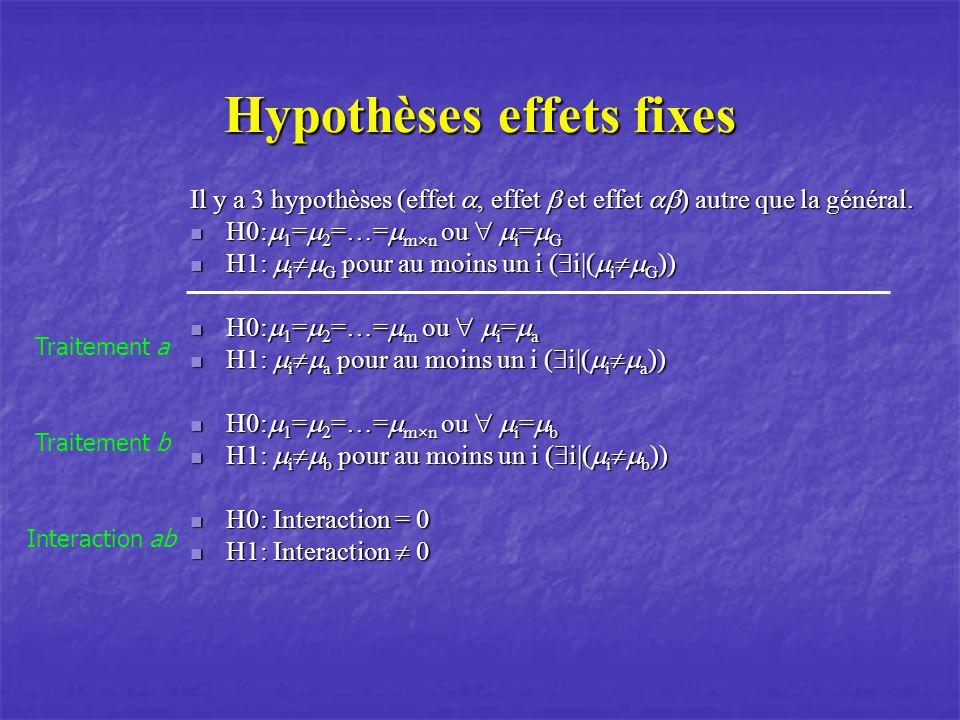 Hypothèses effets fixes Il y a 3 hypothèses (effet, effet et effet ) autre que la général. H0: 1 = 2 =…= m n ou i = G H0: 1 = 2 =…= m n ou i = G H1: i
