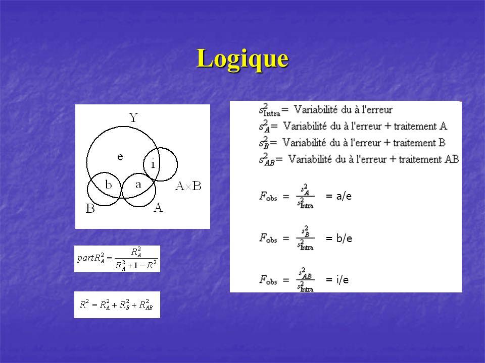 Tableau dANOVA F (, k-1, N-1) = test critique