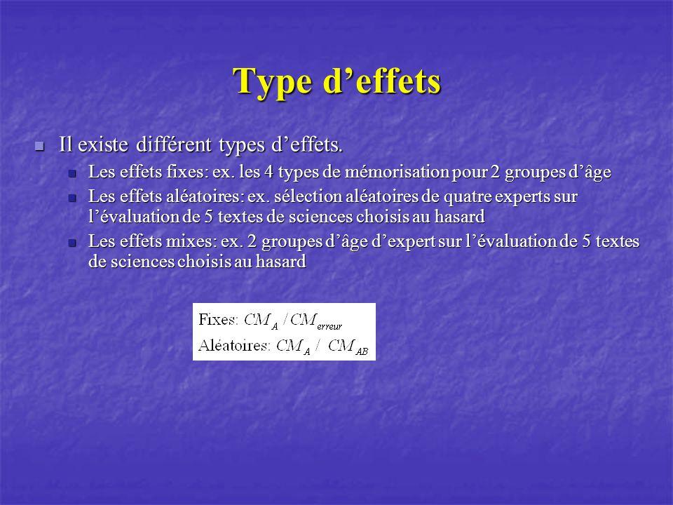 Type deffets Il existe différent types deffets. Il existe différent types deffets. Les effets fixes: ex. les 4 types de mémorisation pour 2 groupes dâ