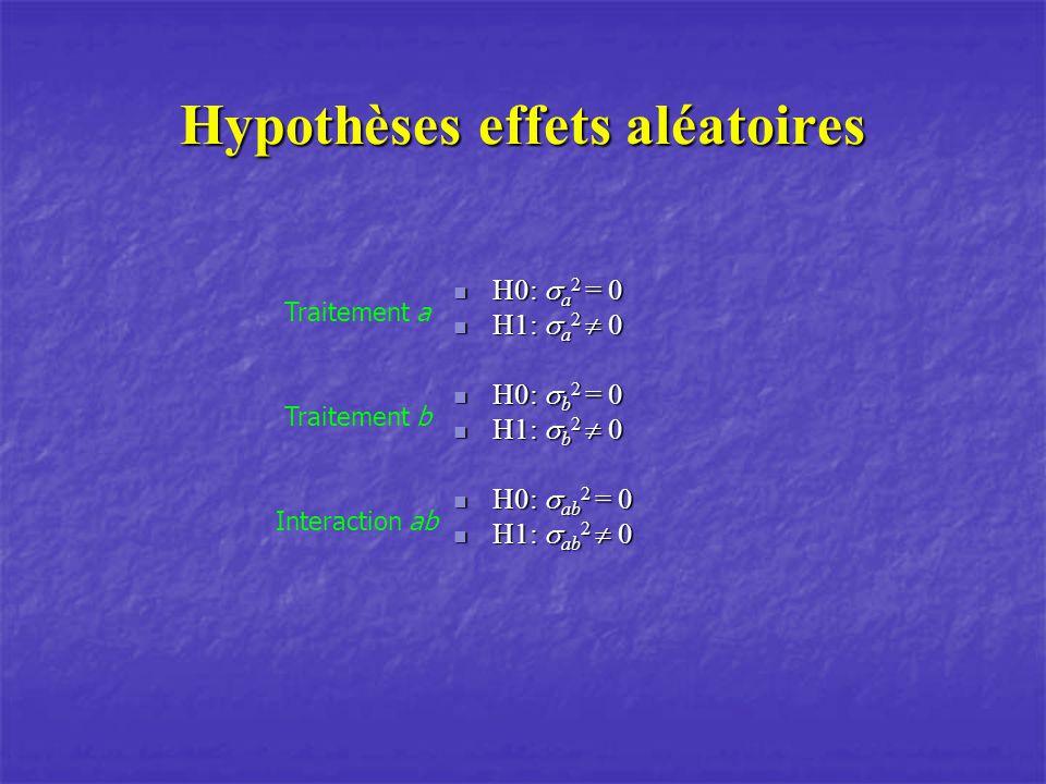 Hypothèses effets aléatoires H0: a 2 = 0 H0: a 2 = 0 H1: a 2 0 H1: a 2 0 H0: b 2 = 0 H0: b 2 = 0 H1: b 2 0 H1: b 2 0 H0: ab 2 = 0 H0: ab 2 = 0 H1: ab