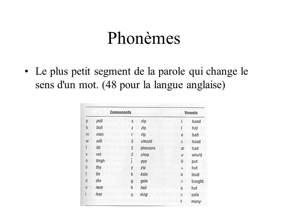 Phonèmes Le plus petit segment de la parole qui change le sens d'un mot. (48 pour la langue anglaise)
