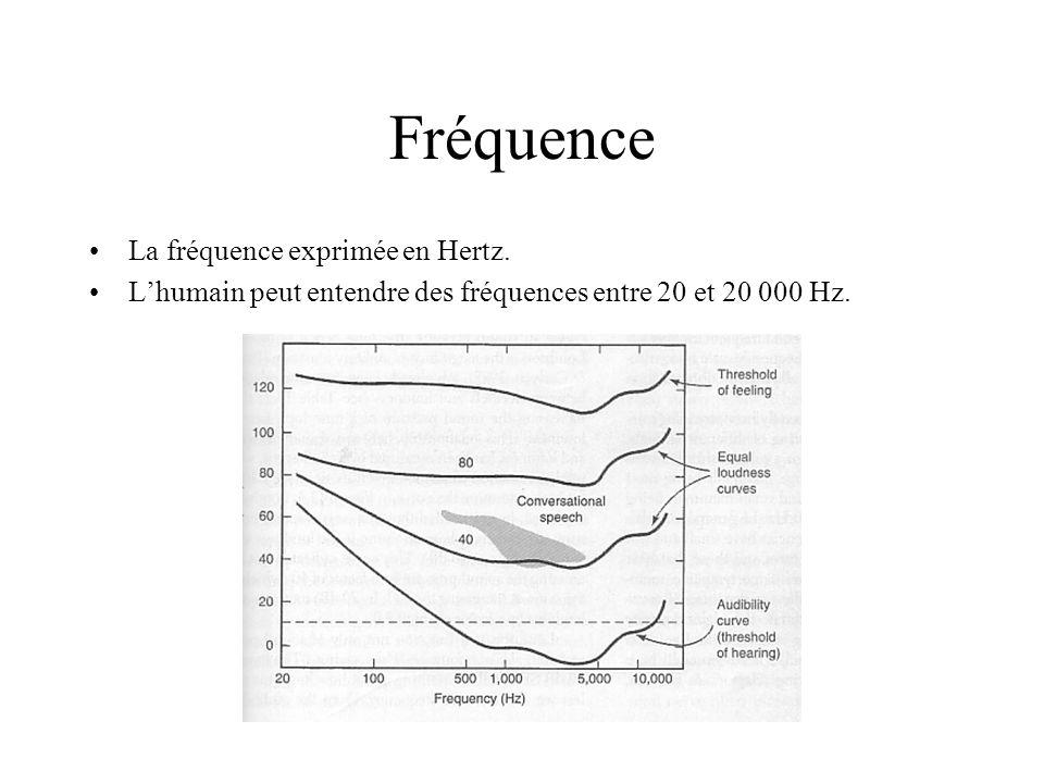 Fréquence La fréquence exprimée en Hertz. Lhumain peut entendre des fréquences entre 20 et 20 000 Hz.
