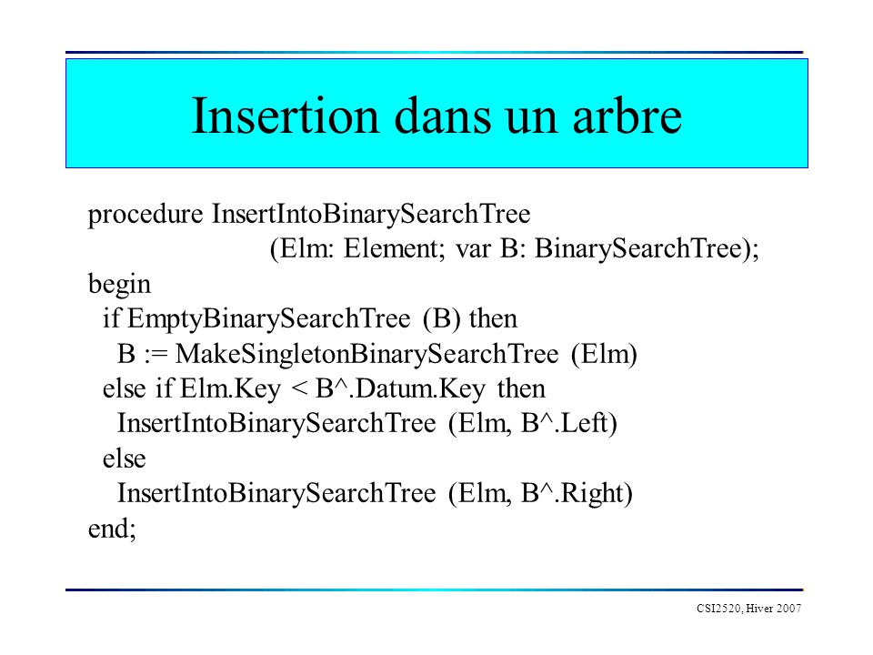 Insertion dans un arbre CSI2520, Hiver 2007 procedure InsertIntoBinarySearchTree (Elm: Element; var B: BinarySearchTree); begin if EmptyBinarySearchTree (B) then B := MakeSingletonBinarySearchTree (Elm) else if Elm.Key < B^.Datum.Key then InsertIntoBinarySearchTree (Elm, B^.Left) else InsertIntoBinarySearchTree (Elm, B^.Right) end;