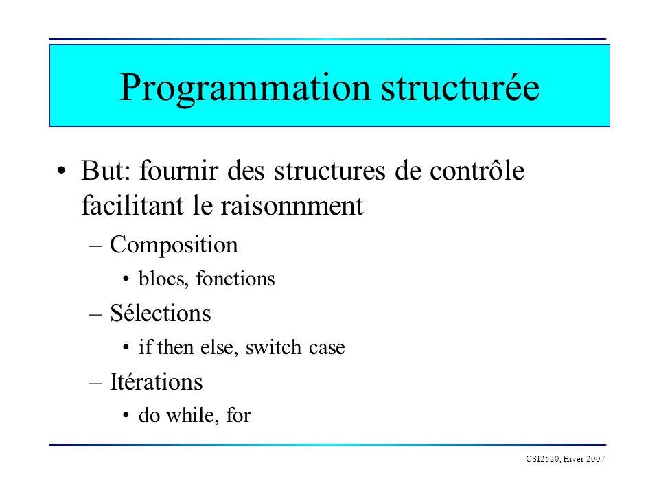 Programmation structurée But: fournir des structures de contrôle facilitant le raisonnment –Composition blocs, fonctions –Sélections if then else, switch case –Itérations do while, for CSI2520, Hiver 2007