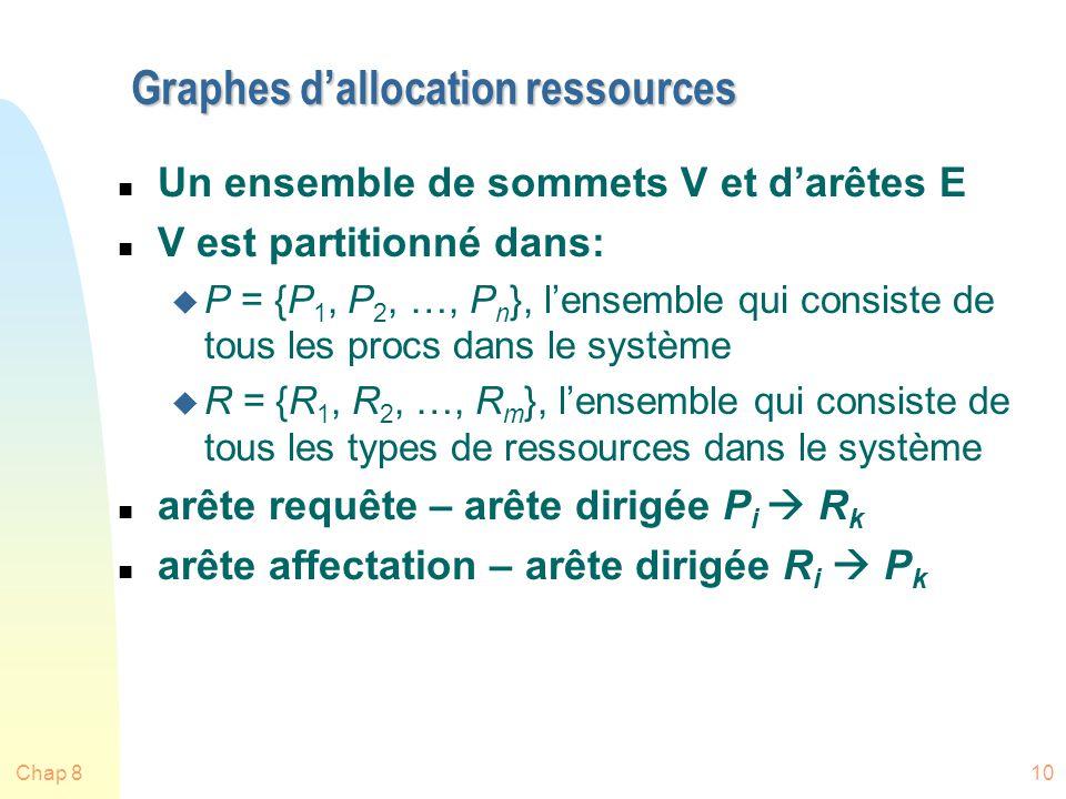 Chap 810 Graphes dallocation ressources n Un ensemble de sommets V et darêtes E n V est partitionné dans: u P = {P 1, P 2, …, P n }, lensemble qui consiste de tous les procs dans le système u R = {R 1, R 2, …, R m }, lensemble qui consiste de tous les types de ressources dans le système n arête requête – arête dirigée P i R k n arête affectation – arête dirigée R i P k