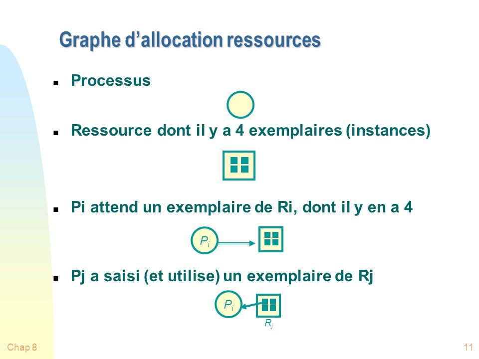 Chap 811 Graphe dallocation ressources n Processus n Ressource dont il y a 4 exemplaires (instances) n Pi attend un exemplaire de Ri, dont il y en a 4 n Pj a saisi (et utilise) un exemplaire de Rj PiPi PiPi RjRj