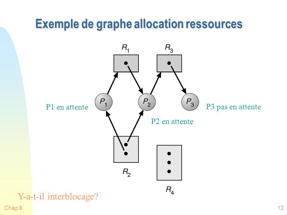 Chap 812 Exemple de graphe allocation ressources P1 en attente P2 en attente P3 pas en attente Y-a-t-il interblocage?